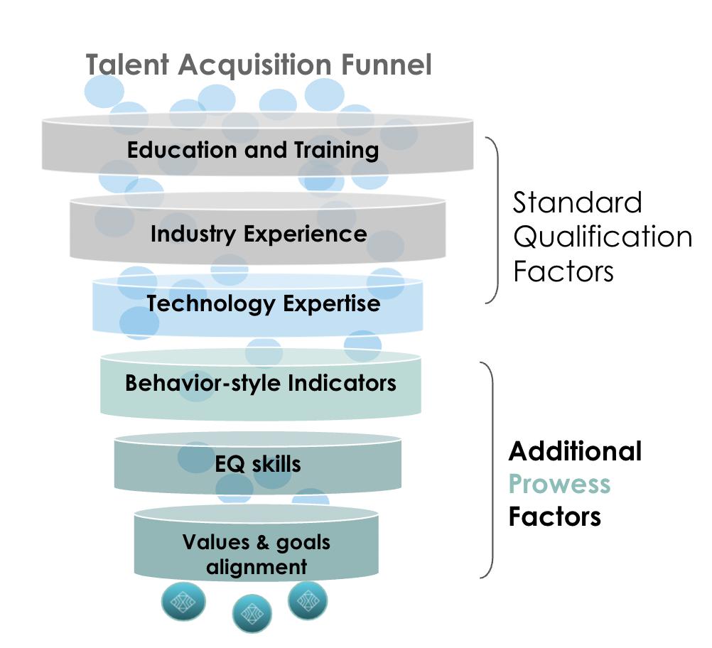 Talent Acquisition Funnel