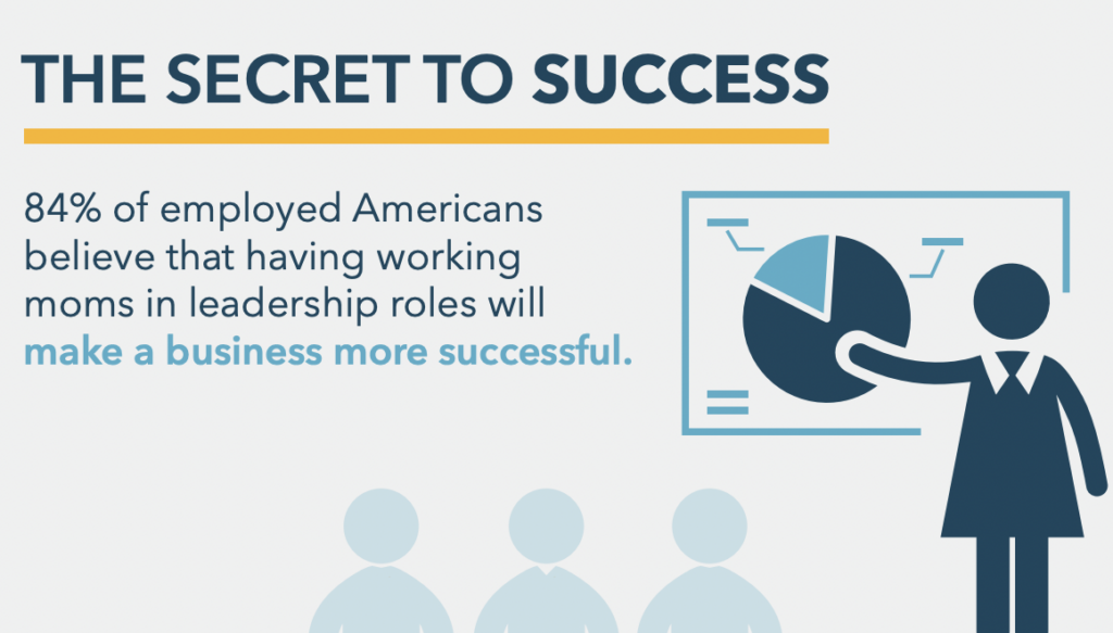 84% of employed Americans said they believe that having working moms in leadership roles will make the business more successful.